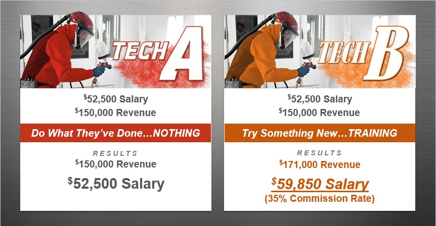 An I-CAR example of how training could improve technician revenue. (Provided by I-CAR)