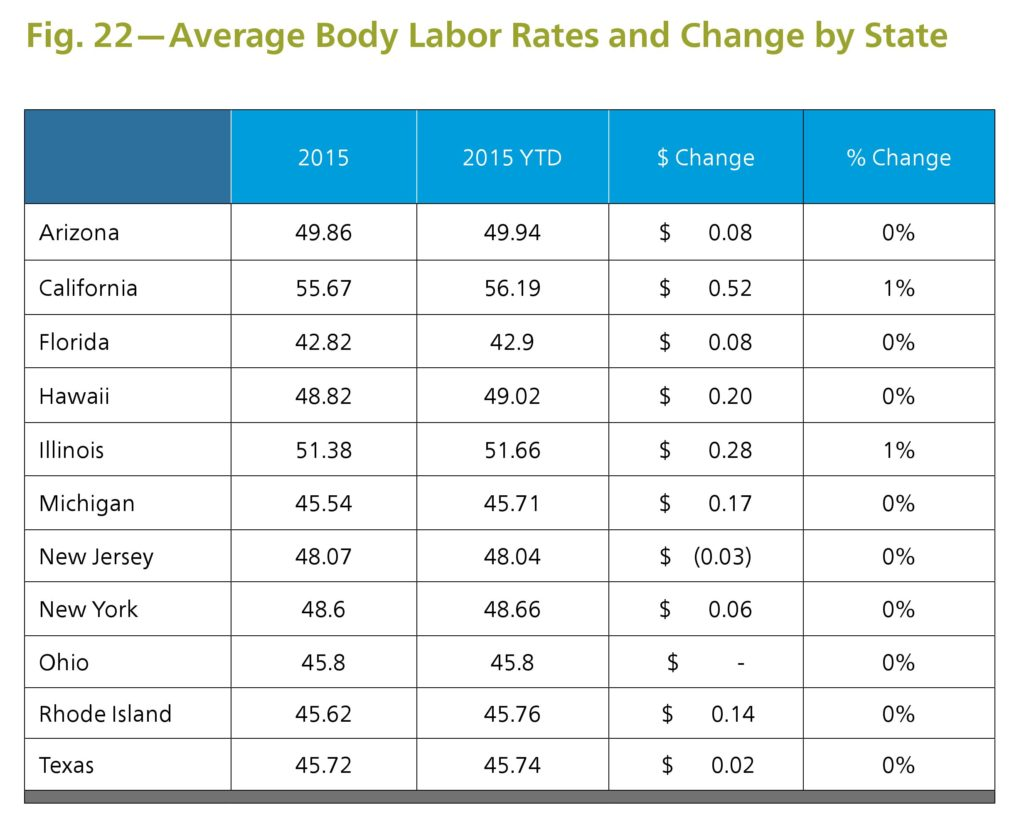 "However, Mitchell's latest Industry Trends Report, released May 9, examines year-to-date average labor rates for 11 key states in comparison to the 2015 yearlong averages. Mitchell concluded that ""average body labor rates have risen in only a few survey states."" (Provided by Mitchell)"