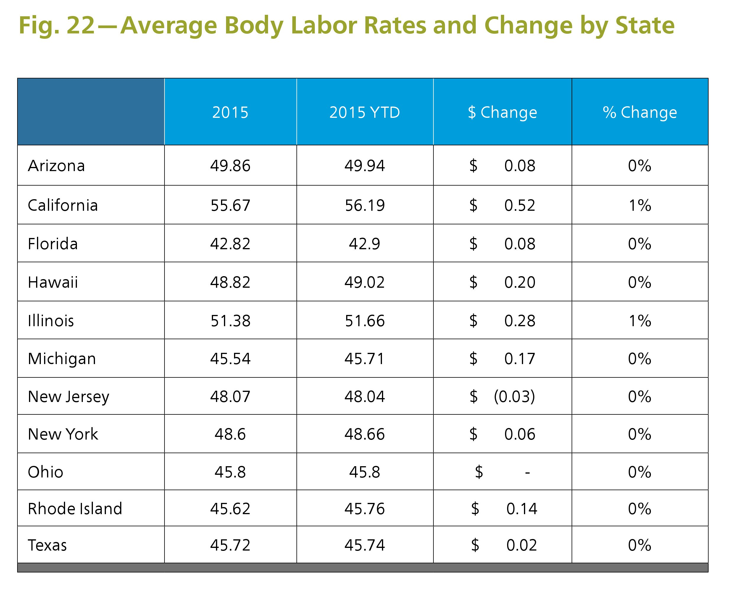 Average Car Insurance Rates News Celebrity