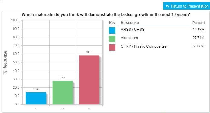 A Society of Automotive Engineering webinar poll -- the number of participants was unknown -- picked carbon-fiber and polymers to have huge near-term growth on vehicles. (Screenshot from SAE webinar)
