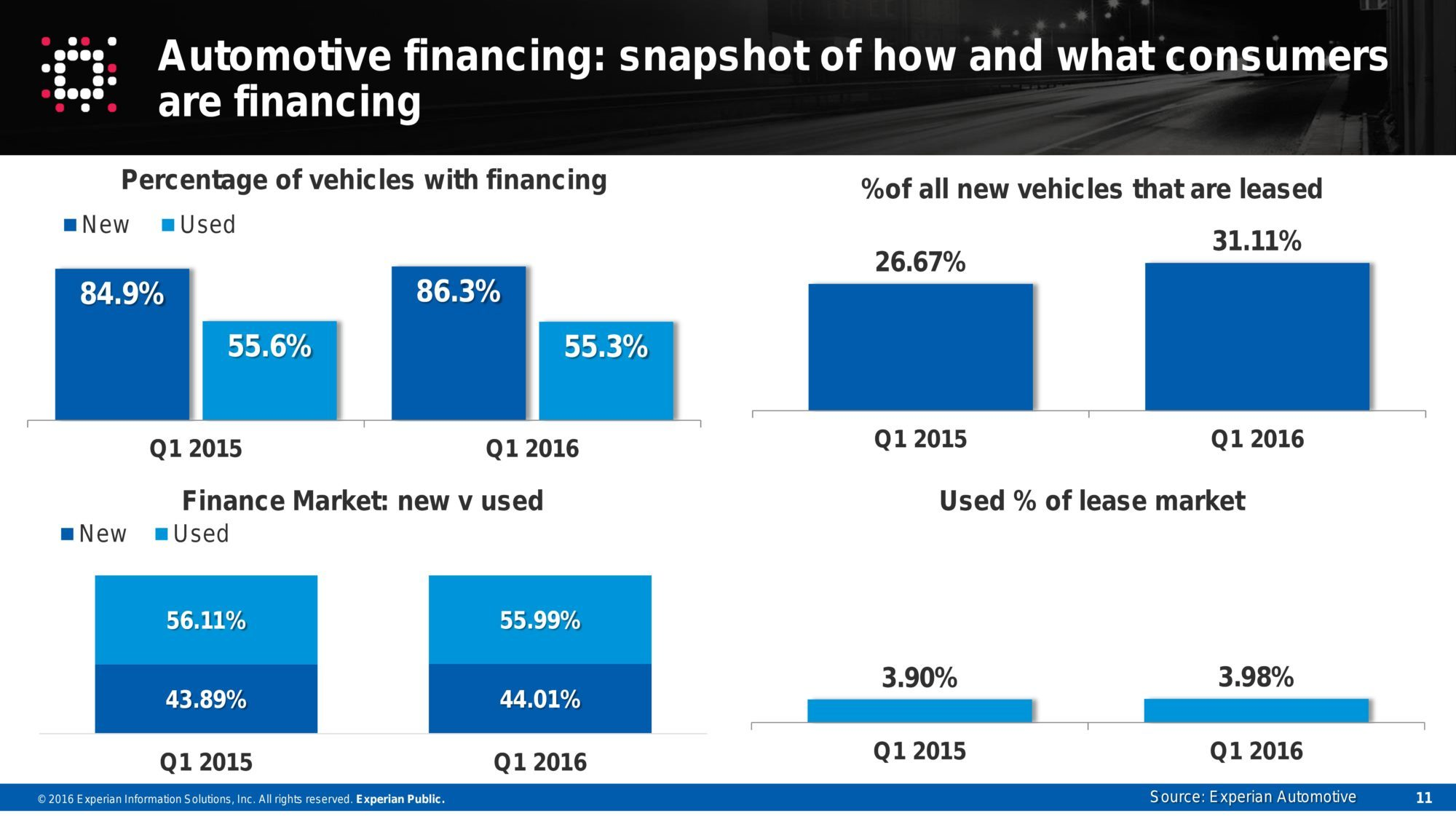 A larger percentage of vehicles in the first quarter of 2016 were financed by loans or were leased. (Provided by Experian)