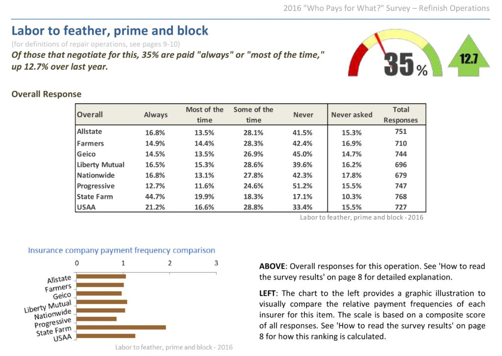 "Overall, 35 percent of shops seeking payment for feather, prime and block from an insurer received it in some form ""always"" or ""most of the time,"" though at least this grew by 12.7 percent over the prior year's results. Not all shops ask -- or know to ask -- for the work, a Collision Advice-CRASH Network ""Who Pays for What?"" survey found. (Provided by Collision Advice, CRASH Network)"