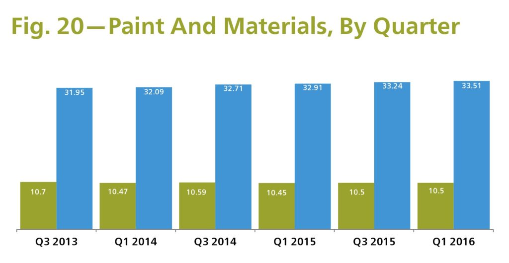 mitchee 1q 2016 paint materials