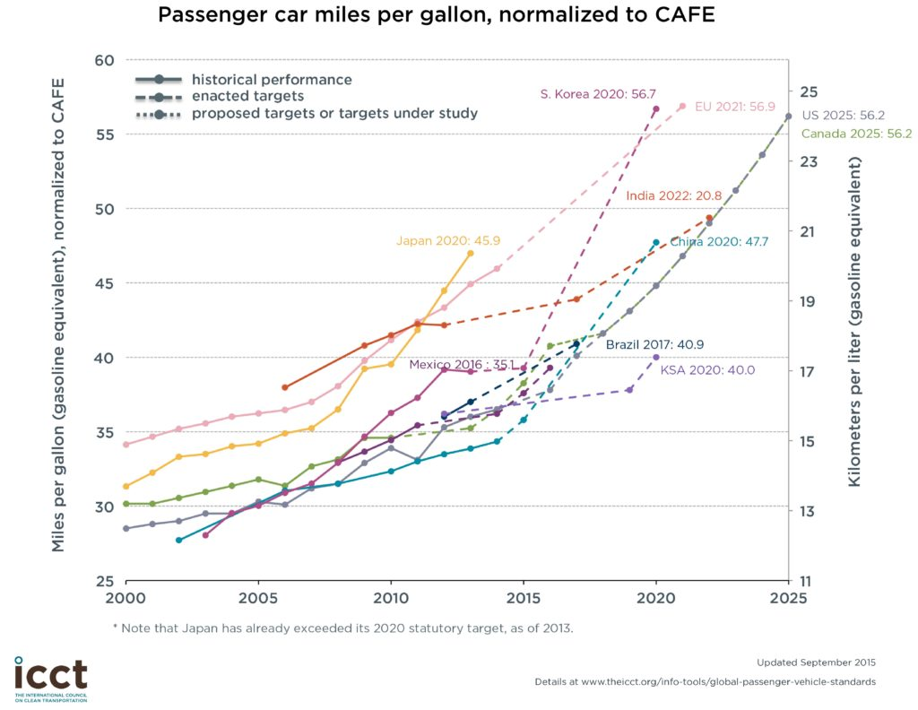 September 2015 CAFE-adjusted chart from the International Council on Clean Transportation. (Provided by ICCT)