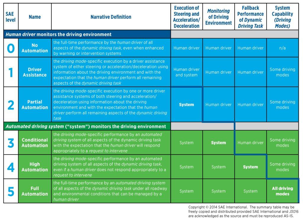 The SAE International J3016 standards, copyright 2014. (Provided by SAE International)
