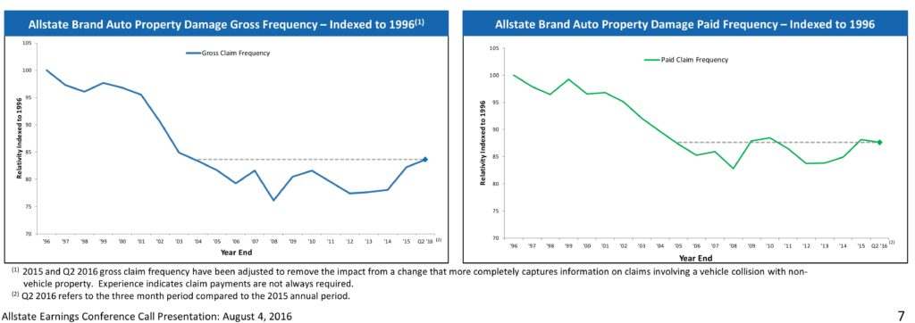 allstate claims indexed o 1996