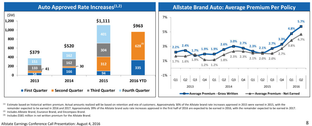 Allstate offered this premium data to investors in its second-quarter 2016 presentation. (Provided by Allstate)