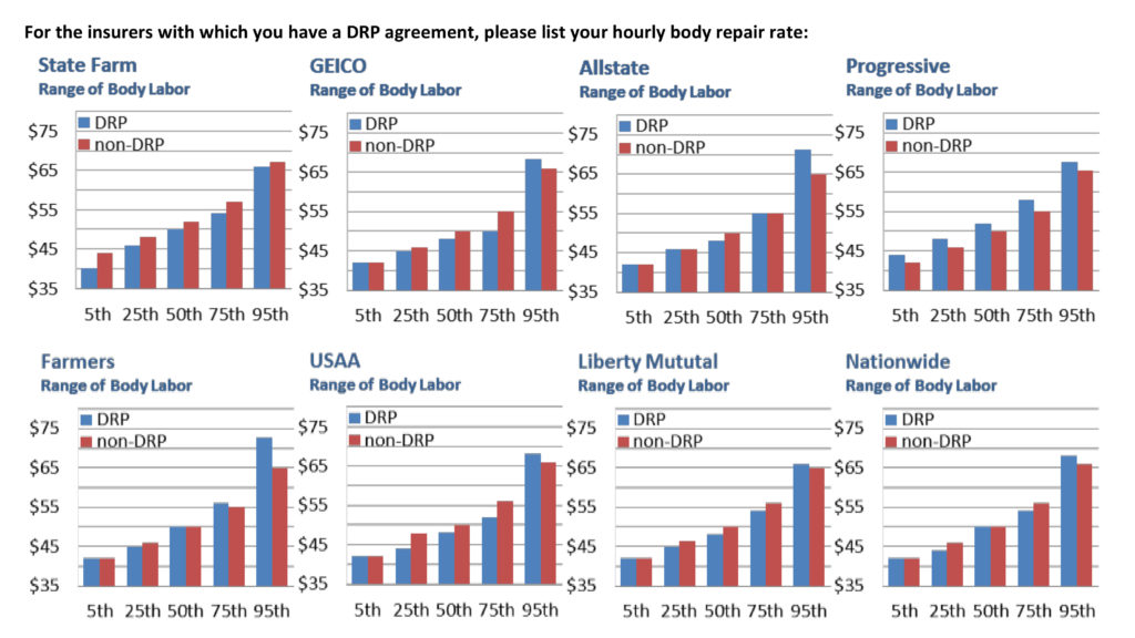 insurers and body labor rates 2016 who pays for what