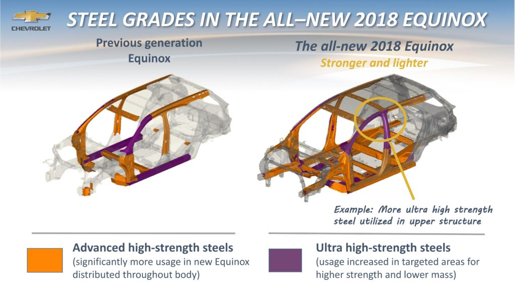 Gm 2018 Chevrolet Equinox Boosts Advanced High Strength