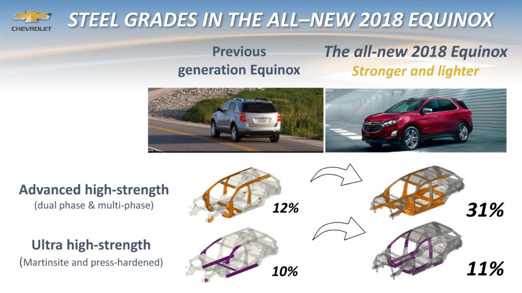 Steel content in the 2018 Chevrolet Equinox is shown in this body-in-white provided by General Motors. (Copyright General Motors)