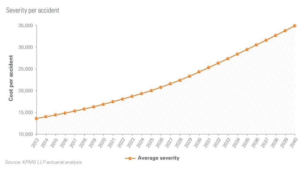 kpmg-severity-falls-2040
