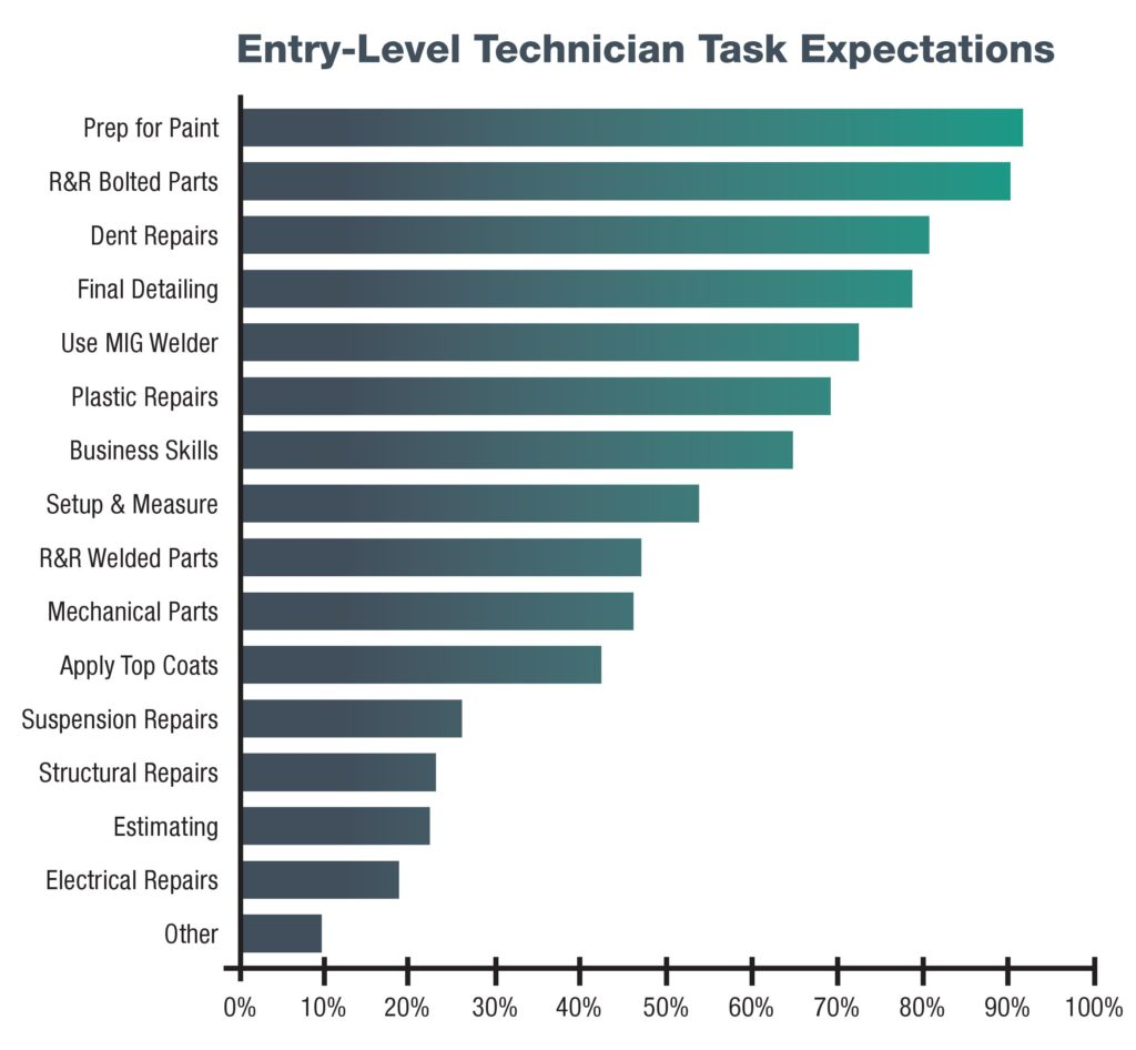 Skills wanted of entry-level technicians, according to respondents in the Collision Repair Education Foundation's 2013 Snapshot survey. (Provided by CREF)