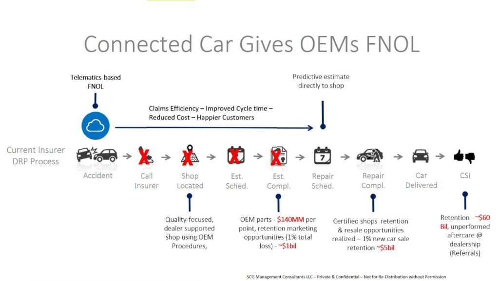 OEM control of the first notice of loss process through telematics helps tap into what Strategy Analytics has estimated is about $60 billion in unperformed aftermarket service and repair work floating around the market today, an opportunity for both body shops and dealerships receiving referrals, according to Sean Carey of SCG Management Consulting. Here's how it works, according to Carey: The car realizes it has been in a collision, notifies an insurer and schedules the work with a collision repairer qualified to do the work to OEM procedures. The parts are ordered and the estimate is knocked out fairly quickly, as OEM repair procedures must be used and the car knows from data analytics and its own diagnostic information what parts it will need. (Provided by SCG Management Consultants via Guild 21)