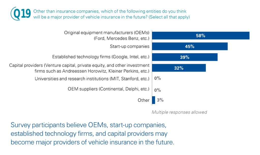 A June 2015 KPMG study found 58 percent of insurance executives as high up as the C-level predicting OEMs would get into the insurance business. (Provided by KPMG)