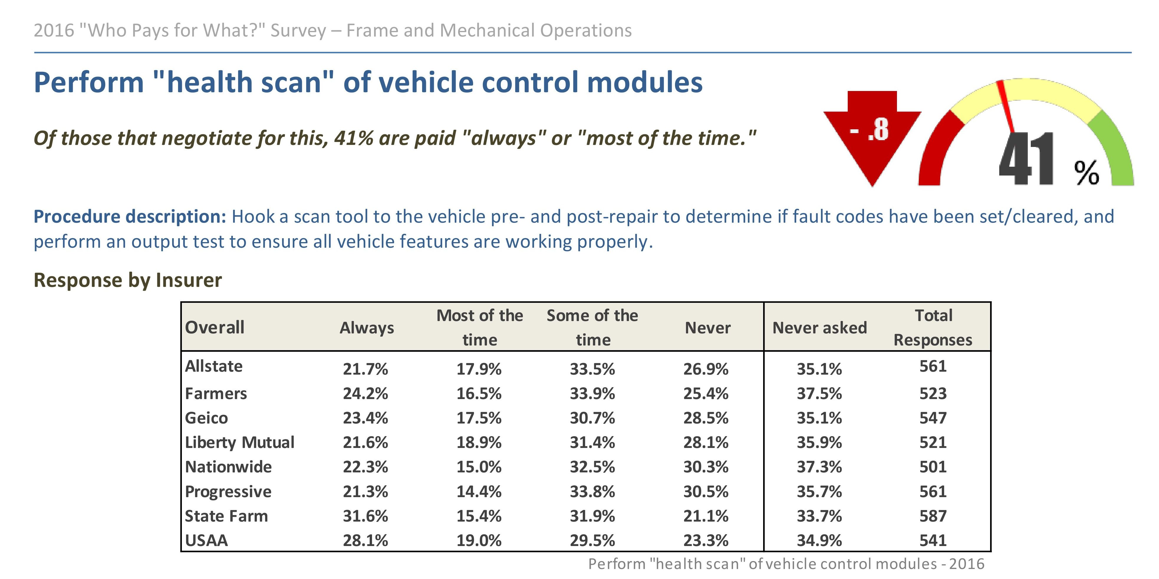 """Data from the third-quarter """"Who Pays for What?"""" survey from Collision Advice and CRASH Network shows which insurers are reimbursing shops more consistently for scans. (Provided by Collision Advice and CRASH Network)"""