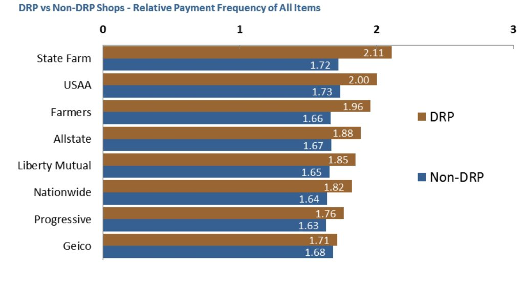 """Findings from the third-quarter 2016 """"Who Pays for What?"""" surveys are shown. (Provided by Collision Advice and CRASH Network)"""