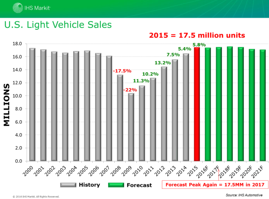 U.S. sales overall should level off but still remain at a high volume above 17 million, IHS global aftermarket practice leader Mark Seng predicted during an Auto Care Association webinar. (Provided by IHS Markit via Auto Care Association)