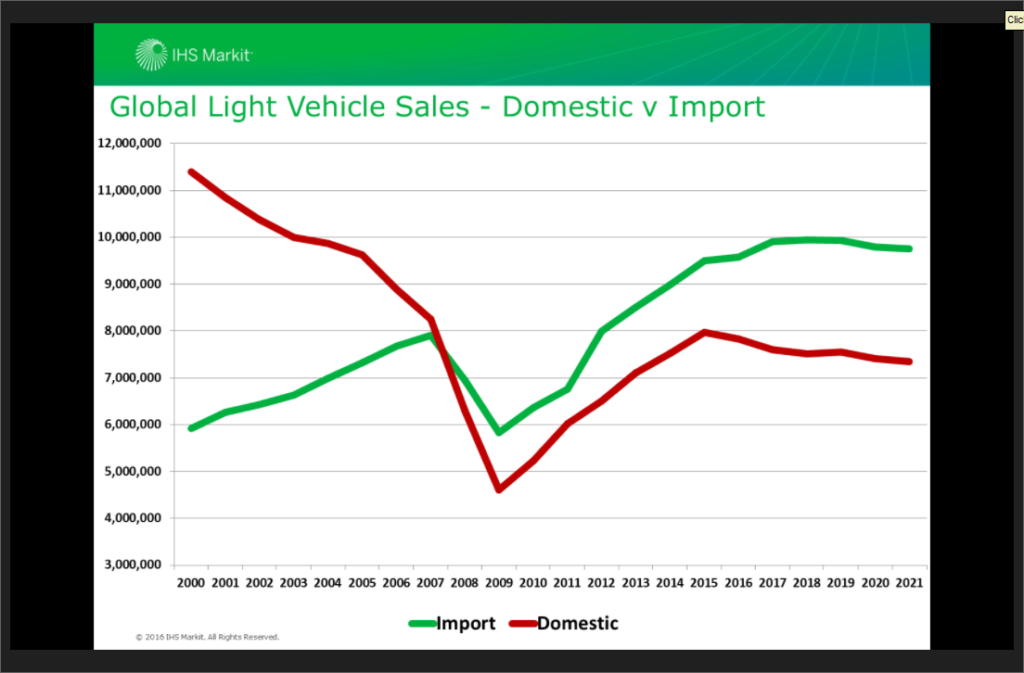 IHS projections for domestic versus import auto sales in the U.S. (Provided by IHS via Auto Care Association)