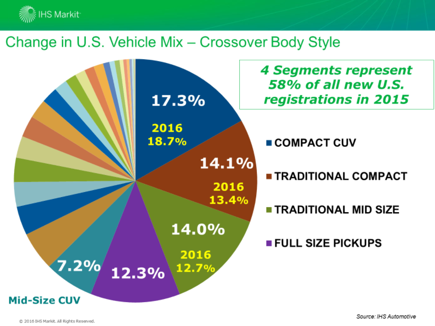 OEMs and repairers should expect crossover CUVs to continue taking U.S. sales share from cars for the next few years, an IHS Markit expert advised Wednesday. (Provided by IHS Markit via Auto Care Association)