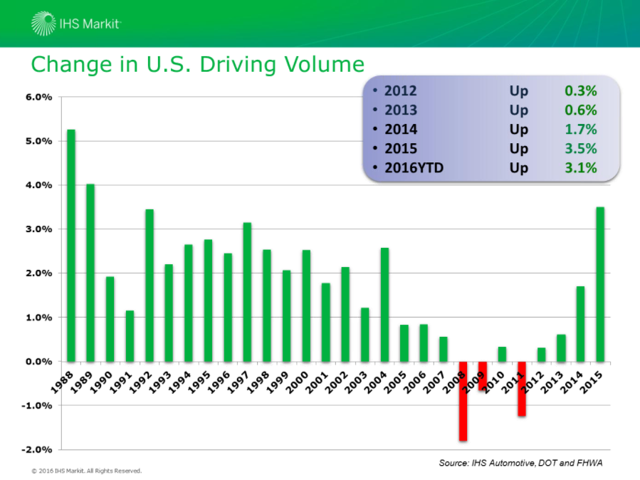 This chart from IHS Markit displays percentage changes in American miles driven. (Provided by IHS Market via Auto Care Association webinar)