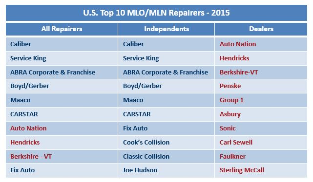 top-brands-in-collision-repair-2015