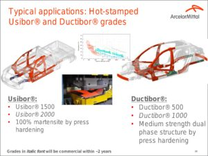 Usibor and Ductibor steels from ArcelorMittal are explained and predicted in this 2015 slide. (Provided by ArcelorMittal)