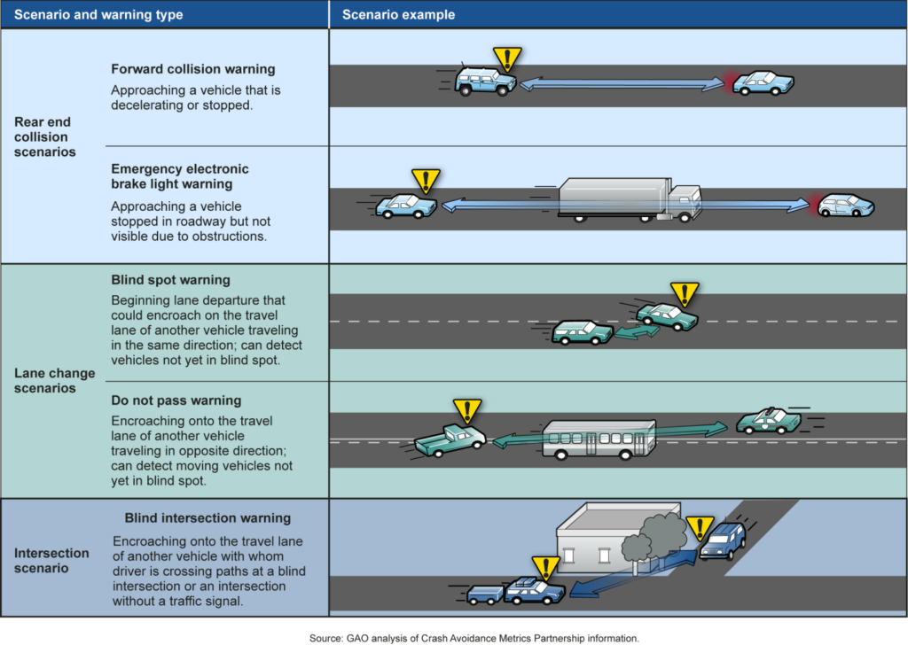 Examples of how vehicle-to-vehicle communication could prevent crashes. (Government Accountability Office, Crash Avoidance Metrics Partnership via NHTSA)