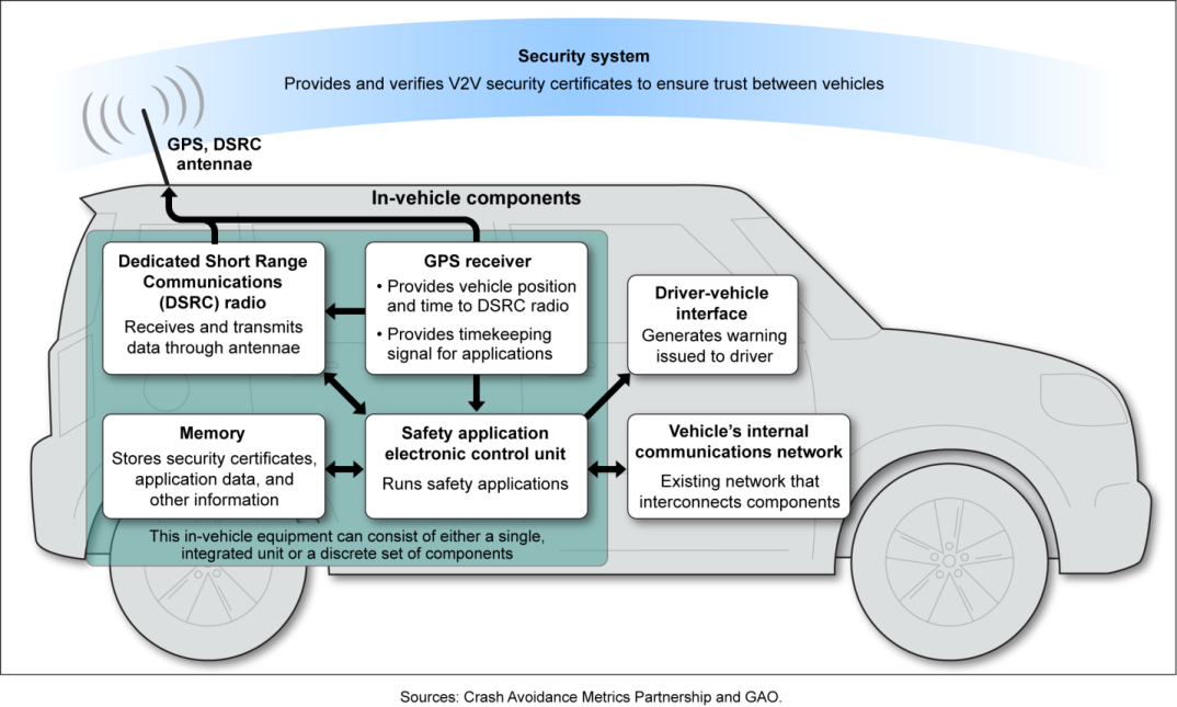 Elements of vehicle-to-vehicle technology (Government Accountability Office, Crash Avoidance Metrics Partnership via NHTSA)