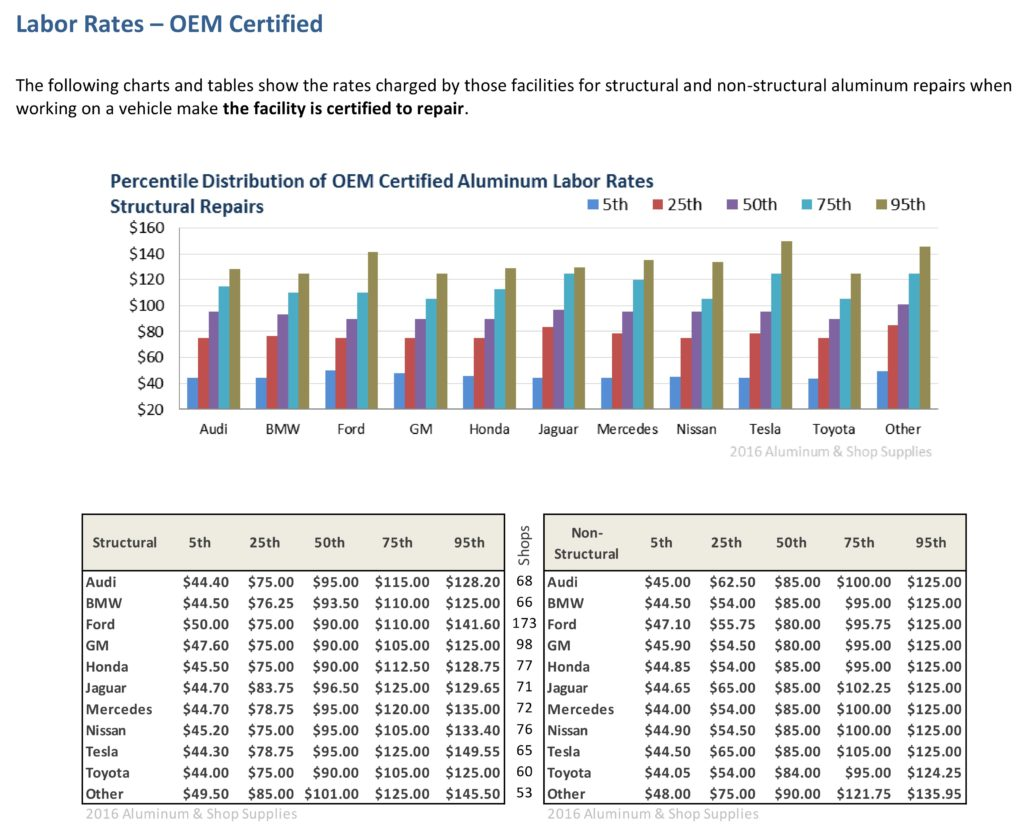 Who Pays Aluminum Oem Certification Seen As Worthwhile Results