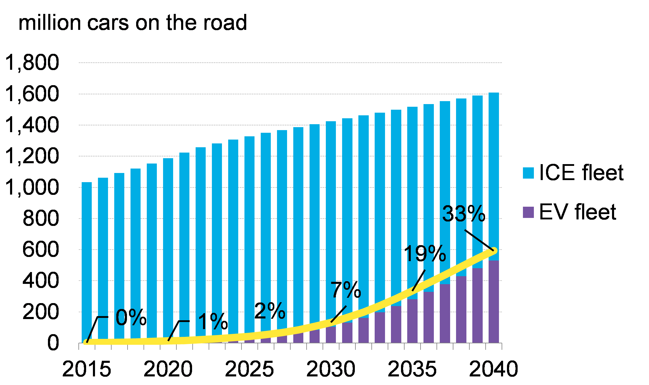 By 2040 54 Of New Car S And 33 The Global Fleet Will Be Electric Bloomberg Energy Finance Predicted Earlier This Year