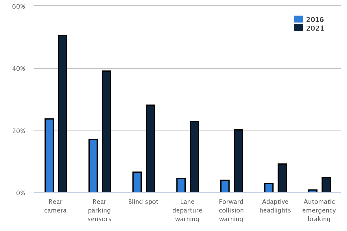 IIHS: HLDI estimates 24% of fleet had backup cameras, 17% ...