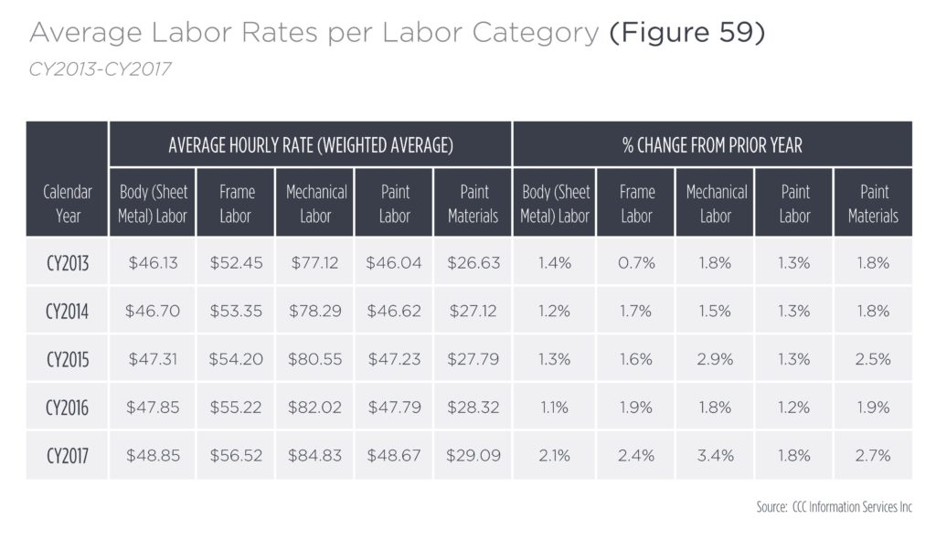 what is the labor rate for auto body work