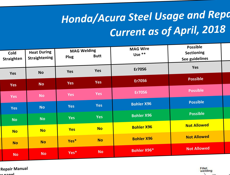 Honda releases auto body steel repairability, welding matrix