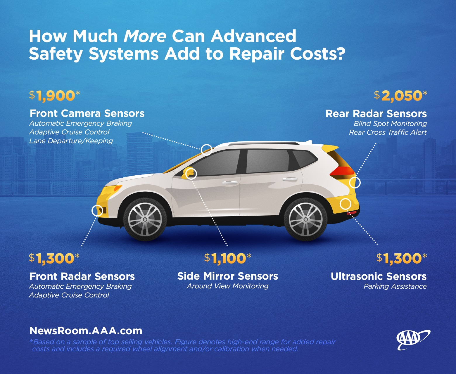 How Much To Replace A Windshield Without Insurance >> AAA: ADAS can bump repair costs significantly - Repairer Driven NewsRepairer Driven News